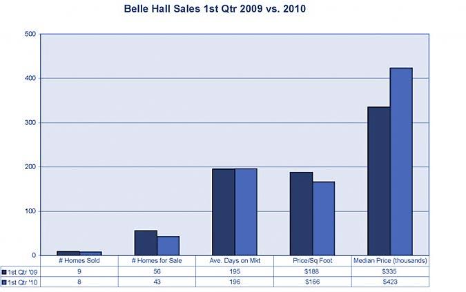 Belle Hall market stats