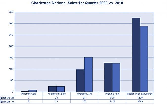 Charleston National market stats
