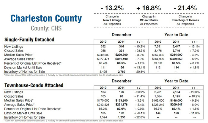 Charleston SC Homes sold in Charleston County 2011