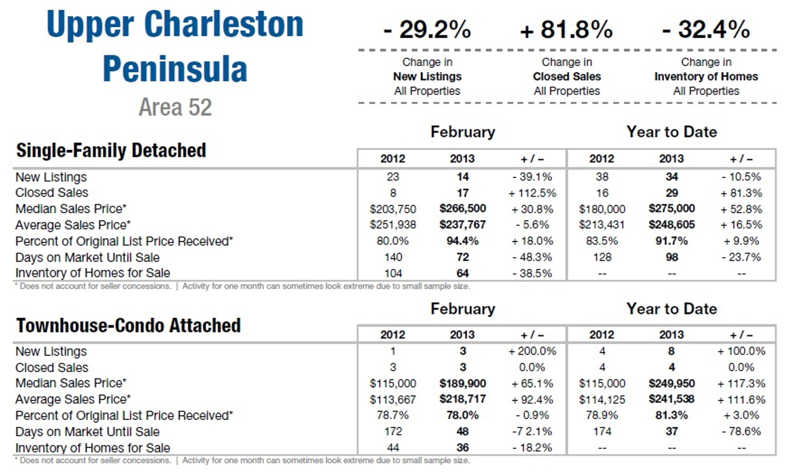 Charleston SC Area 52 Feb. 2013 Market Update