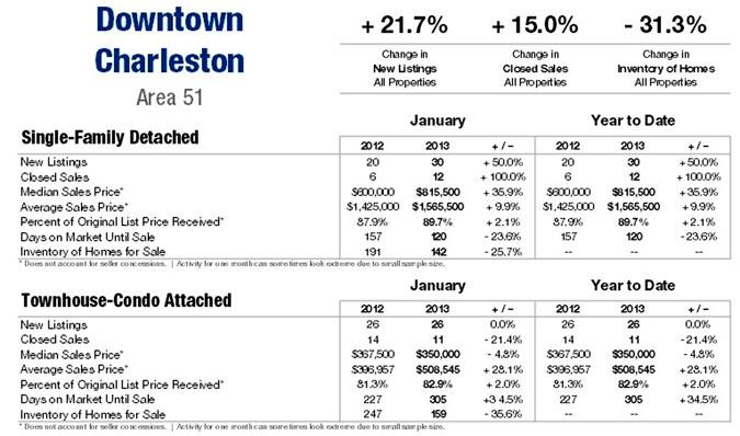 Charleston SC Real Estate Market Update Jan. 2013