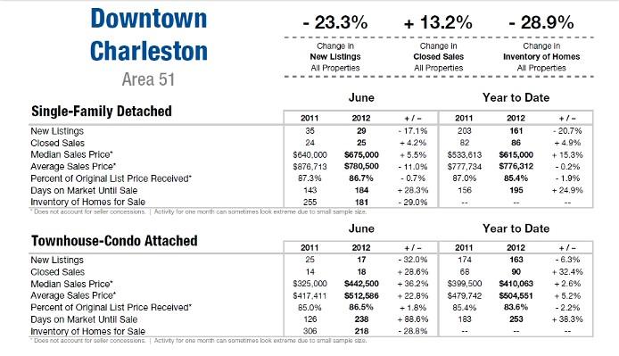 Charleston SC Home Market Update June 2012