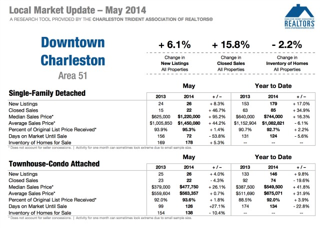 Charleston SC Homes Update 2014