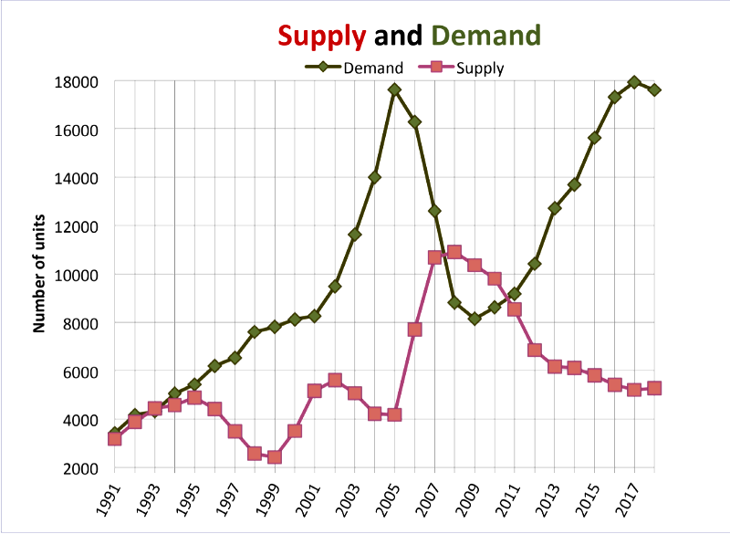 Charleston SC Housing Supply and Demand 2019