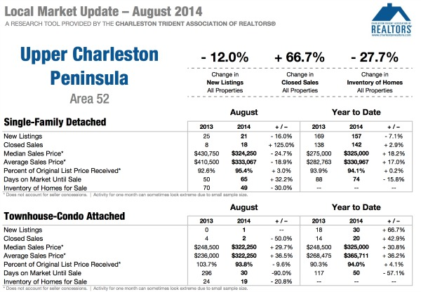 Charleston SC Homes Report Aug. 2014