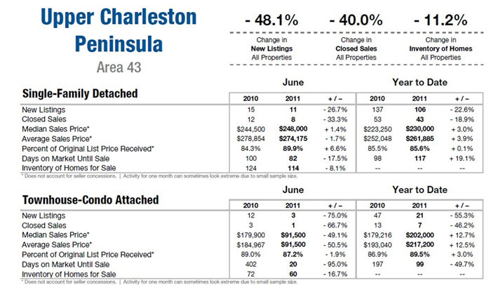 Charleston, SC Upper Peninsula Area 43 Market Update