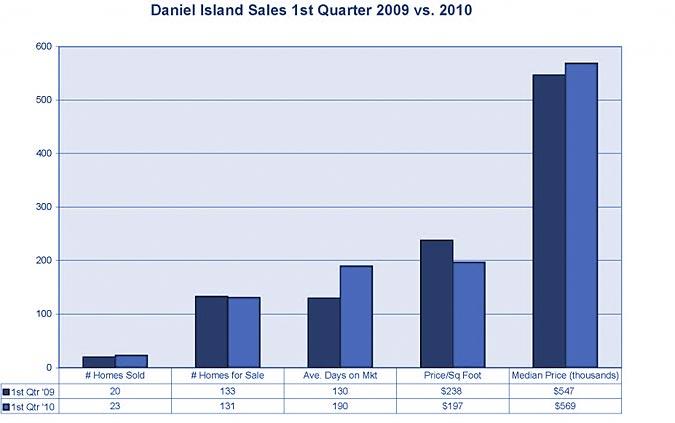 Daniel Island market stats
