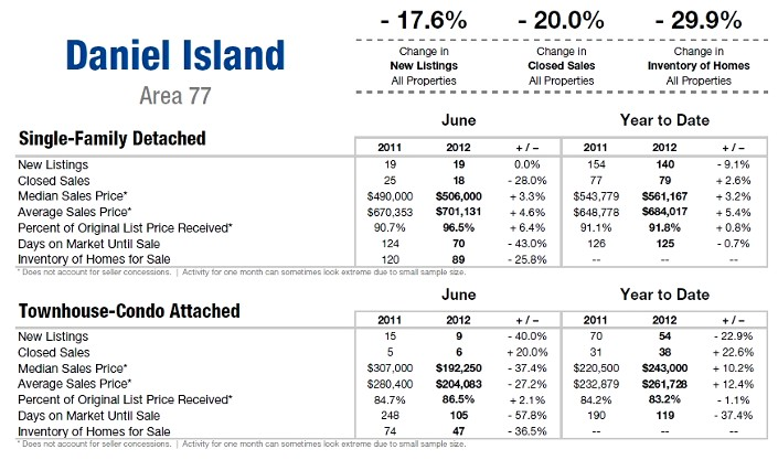 Daniel Island SC Real Estate 2nd Qtr. Market Update 2012