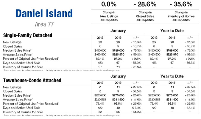Daniel Island SC Homes for Sale Market Update Jan 2013