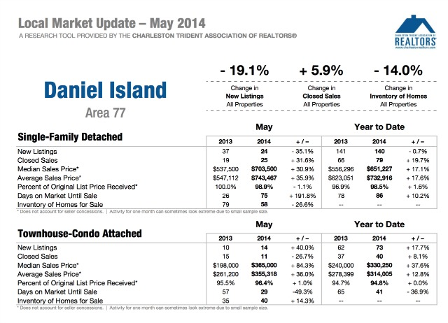 Daniel Island SC Homes Market Update 2014