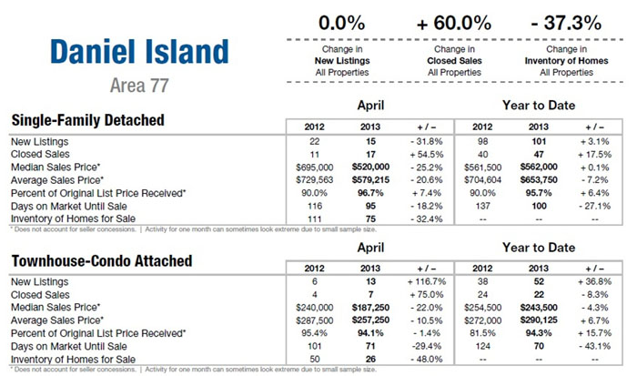 Daniel Island SC Homes for Sale Market Update Apr 2013