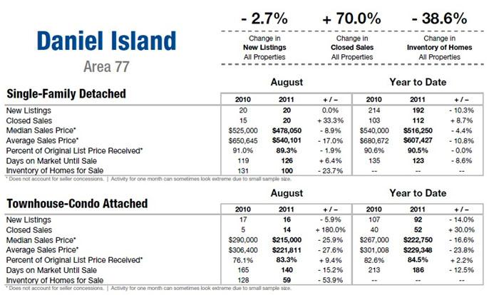 Daniel Island Homes for Sale