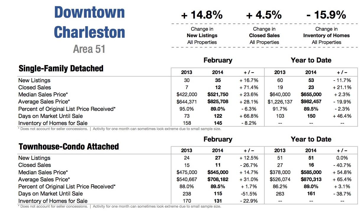 Charleston Historic Homes for Sale