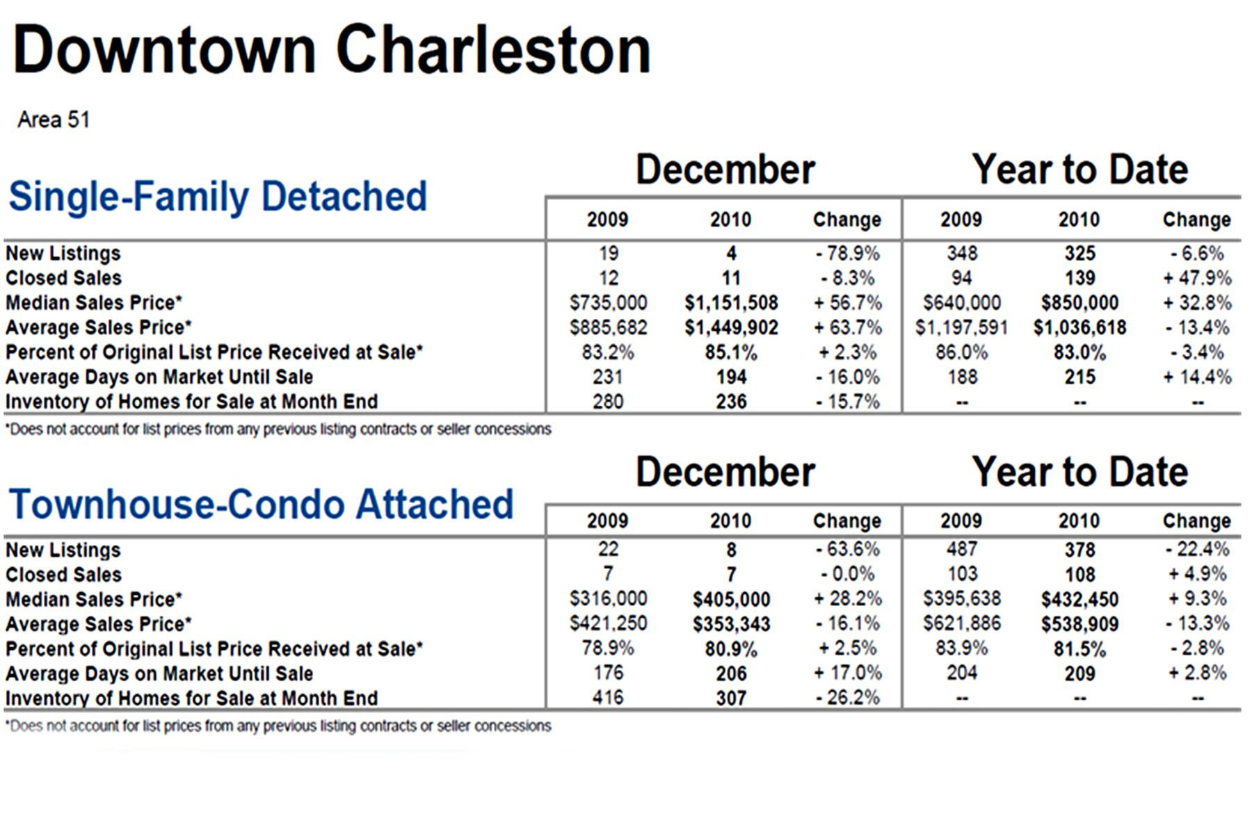 Charleston, SC Area 51 Market Update Dec. 2010