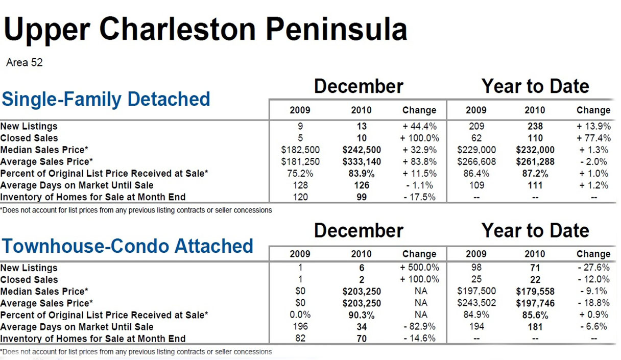 Downtown Charleston Area 52 Market Statistics Dec. 2010
