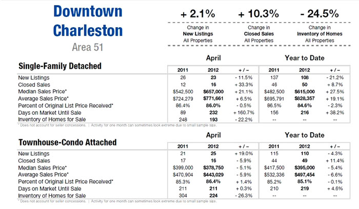 Charleston SC Home Sales 1st Qtr. 2012