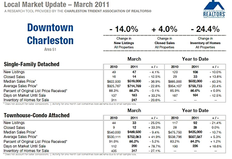 Charleston SC Real Estate Market Update 1st Qtr. 2011