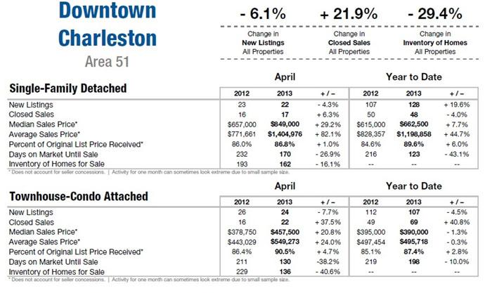 Charleston SC Area Apr 2013 Market Update