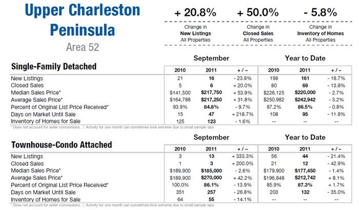 Charleston Homes Sept. 2011