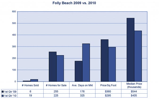 Folly Beach Market Stats