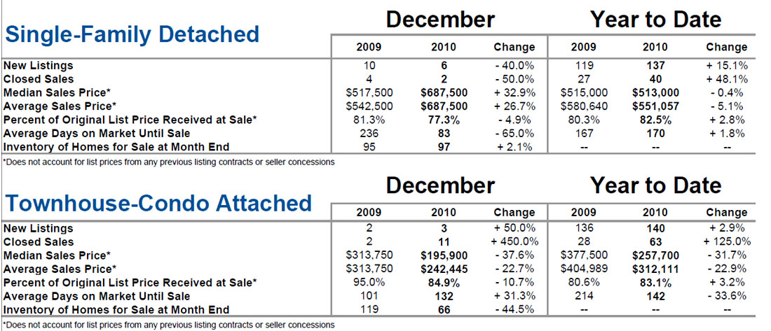 Folly Beach, SC Real Estate Market Update Dec. 2010