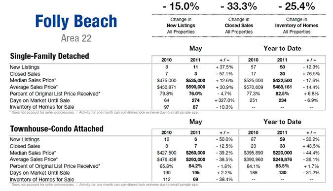 Folly Beach, SC Real Estate Market Update July. 2011
