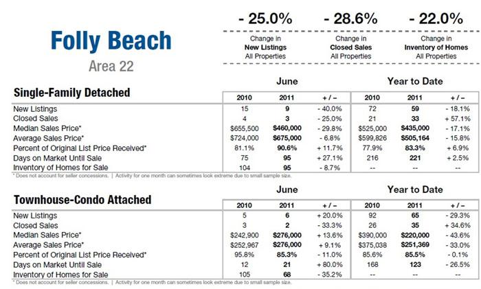 Folly Beach, SC Real Estate Update June 2011