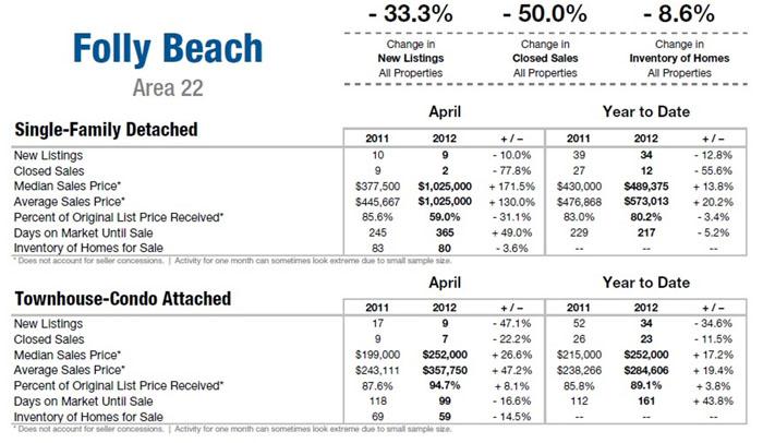 Folly Beach SC Real Estate Update