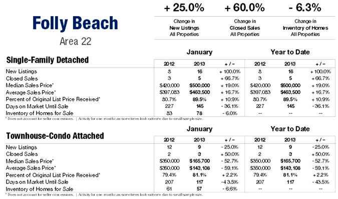 Folly Beach SC Market Update Jan 2013
