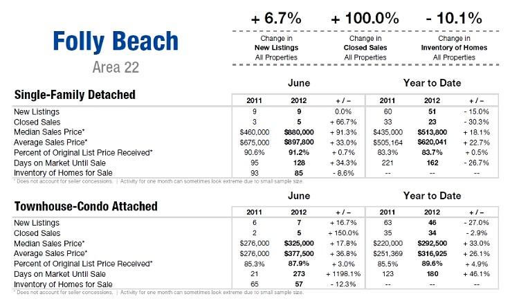 Folly Beach SC Real Estate Update June 2012