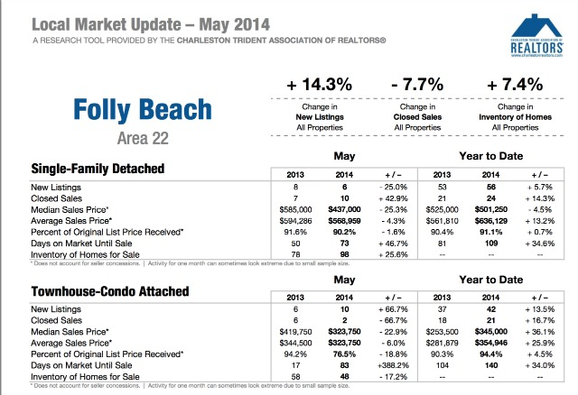 Folly Beach SC Homes Market Update 2014