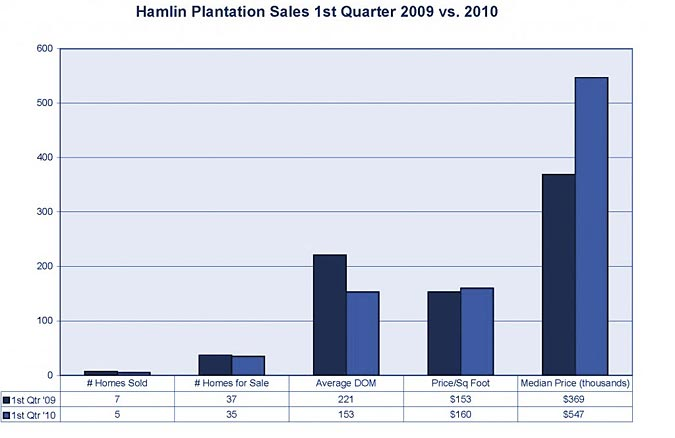 Hamlin Plantation stats