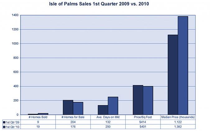 Isle of Palms market stats