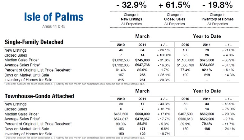 1st Qtr. 2011 Real Estate Update for Isle Of Palms, SC