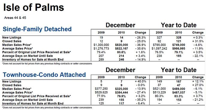 Isle of Palms, SC Market Statistics Dec. 2010