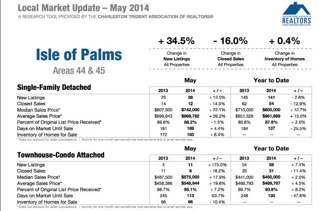 Isle of Palms SC Real Estate Market Update 2014