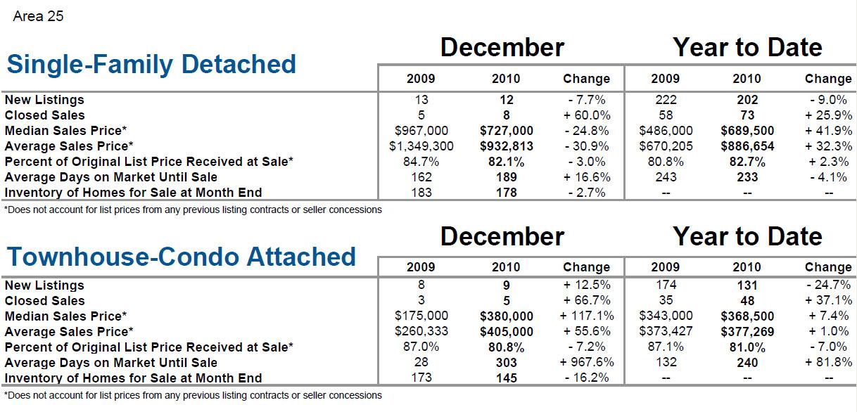 Kiawah and Seabrook Islands, SC Market Statist