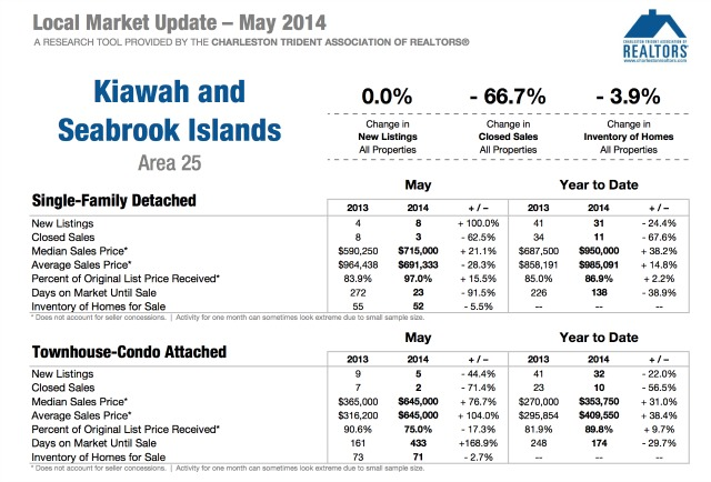 Kiawah and Seabrook Islands Market Update