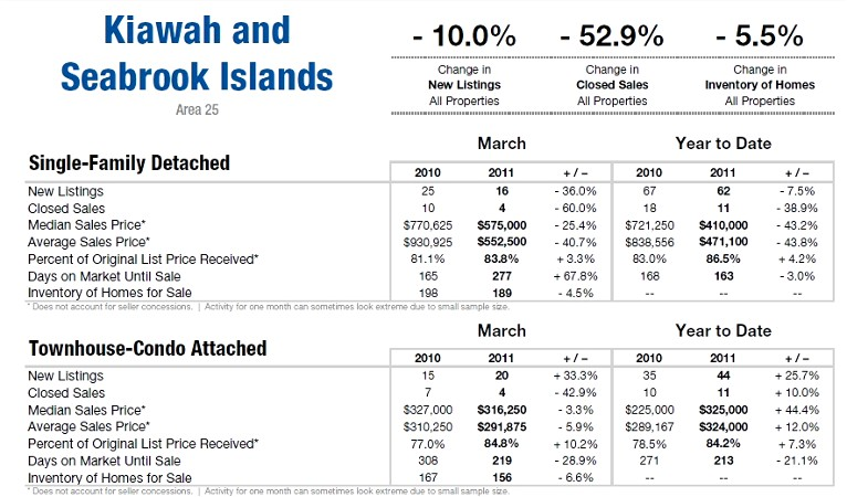 Kiawah and Seabrook Islands, SC Market Update 2011