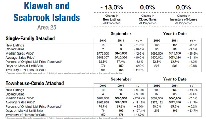 Kiawah and Seabrook Islands, SC Real Estate