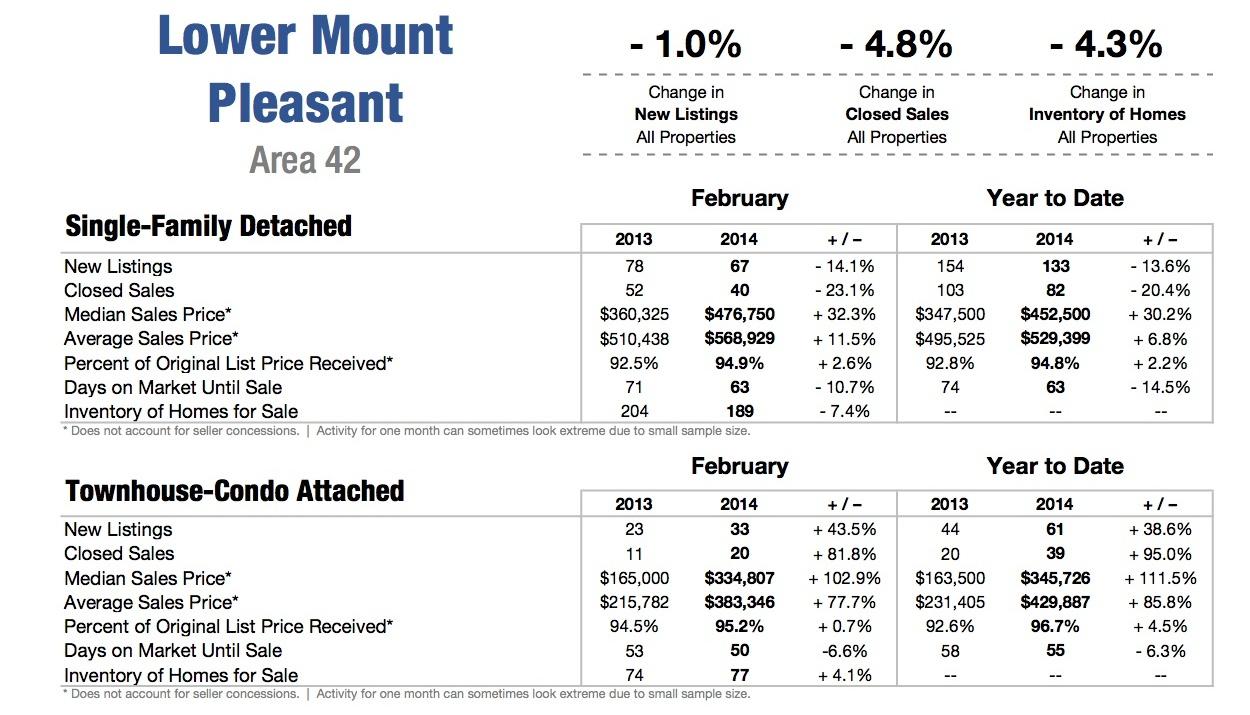 Mount Pleasant SC Homes for Sale