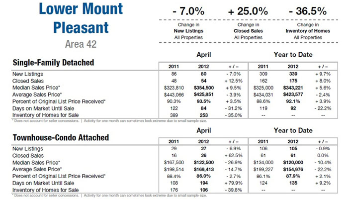 Mount Pleasant SC Market Update 2012