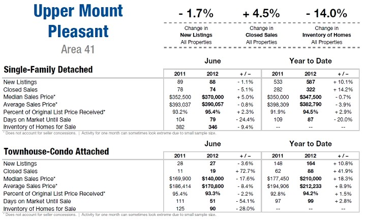 Mount Pleasant SC Area 41 Market Update June 2012