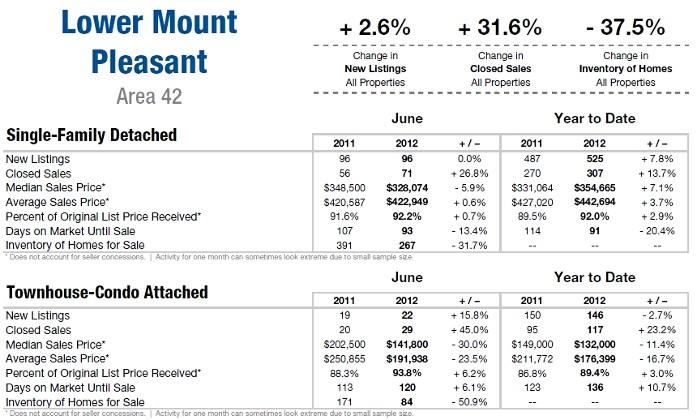 Mount Pleasant SC Area 42 Market Update June 2012