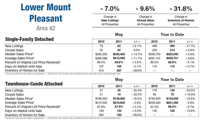 Mount Pleasant SC Real Estate