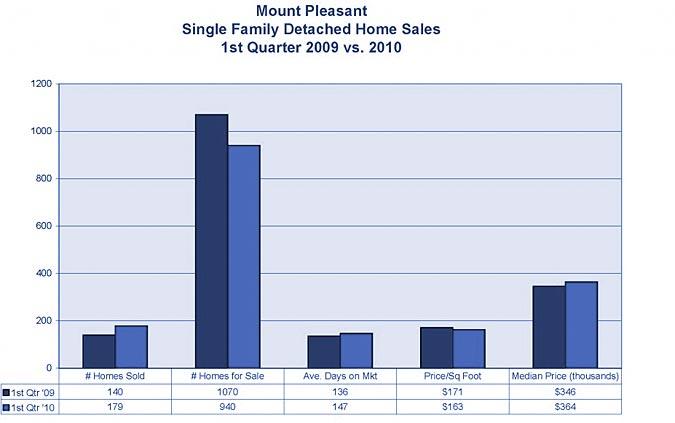 Mount Pleasant Market Stats