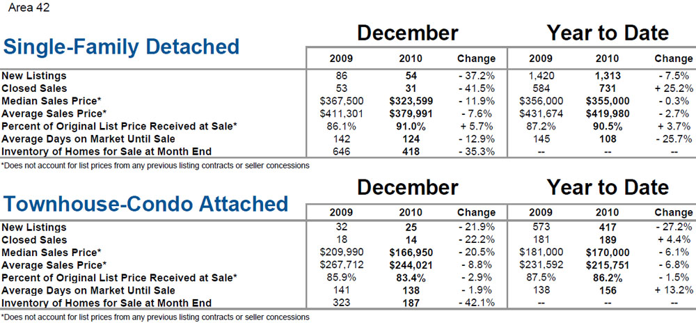 Mt. Pleasant, SC Market Stats