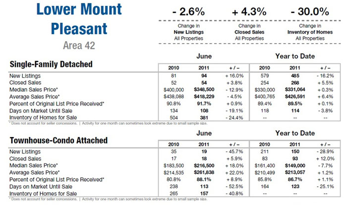 Mt. Pleasant SC Real Estate Market Update June 2011