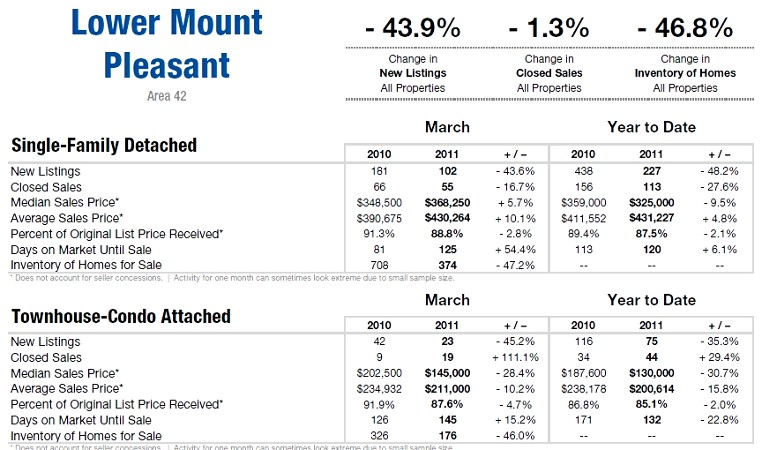 Mt. Pleasant, SC Area 42 Market Update 2011