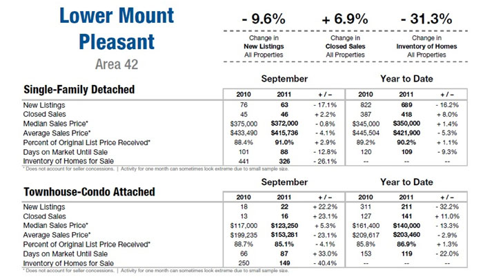 Mount Pleasant SC Real Estate 10.11